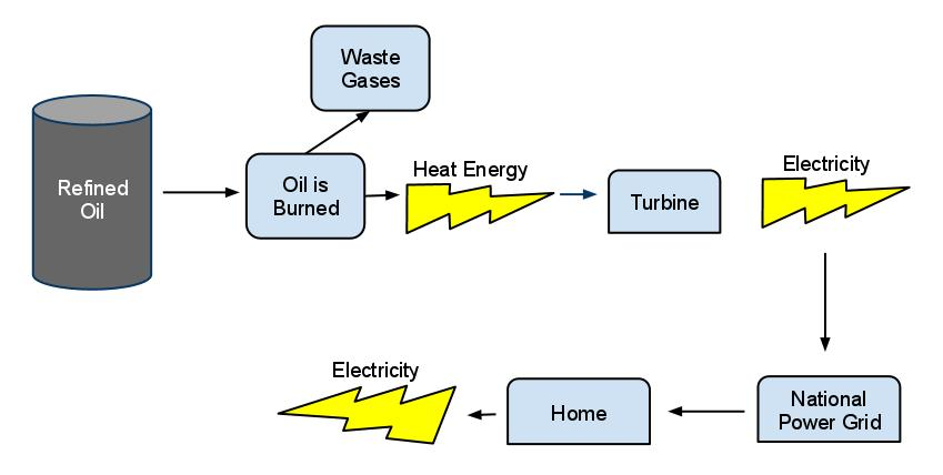 5241214_orig flow chart showing energy transformation edgrafik